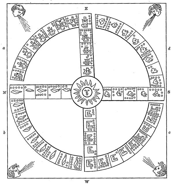 Kalendarz Majów - rysunek z kodeksów konkwisty